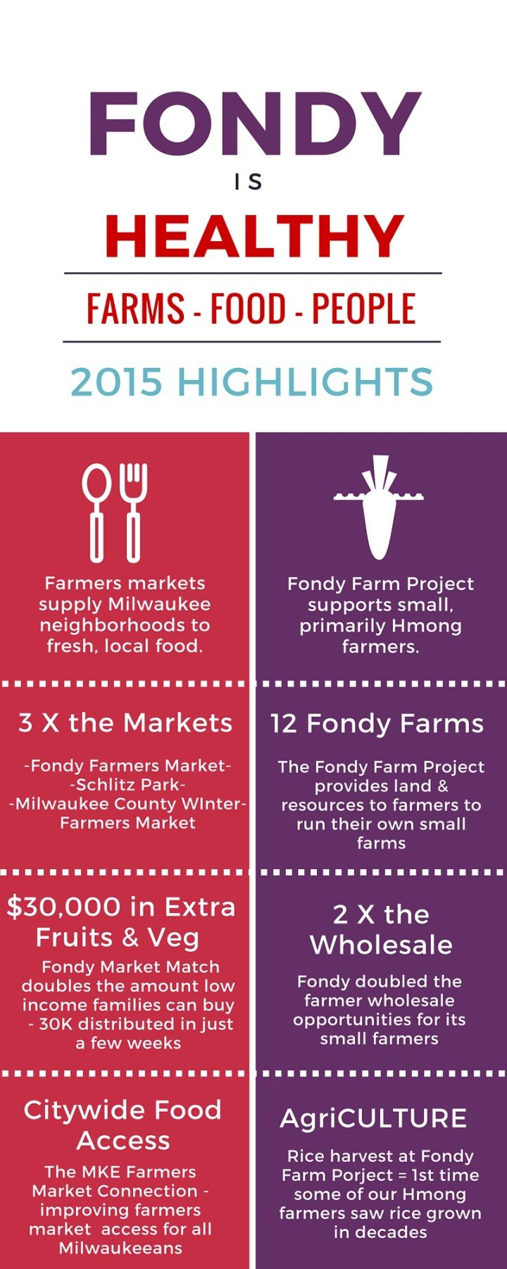 FONDY infographic (1)